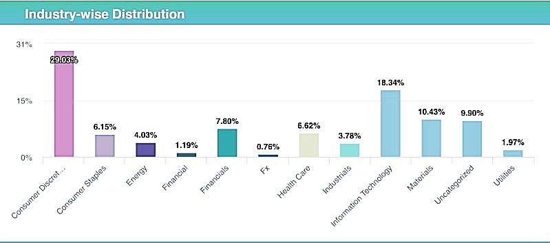 Best of Nifty 100 - Sector wise distribution